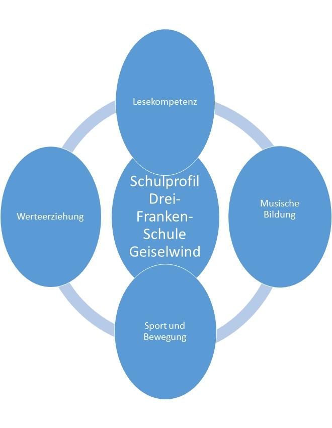 Schulprofil der Drei-Franken-Schule Geiselwind
